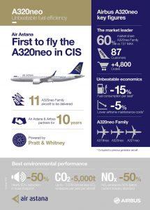 A320neo_Air Astana_Infographics_Nov 2016_